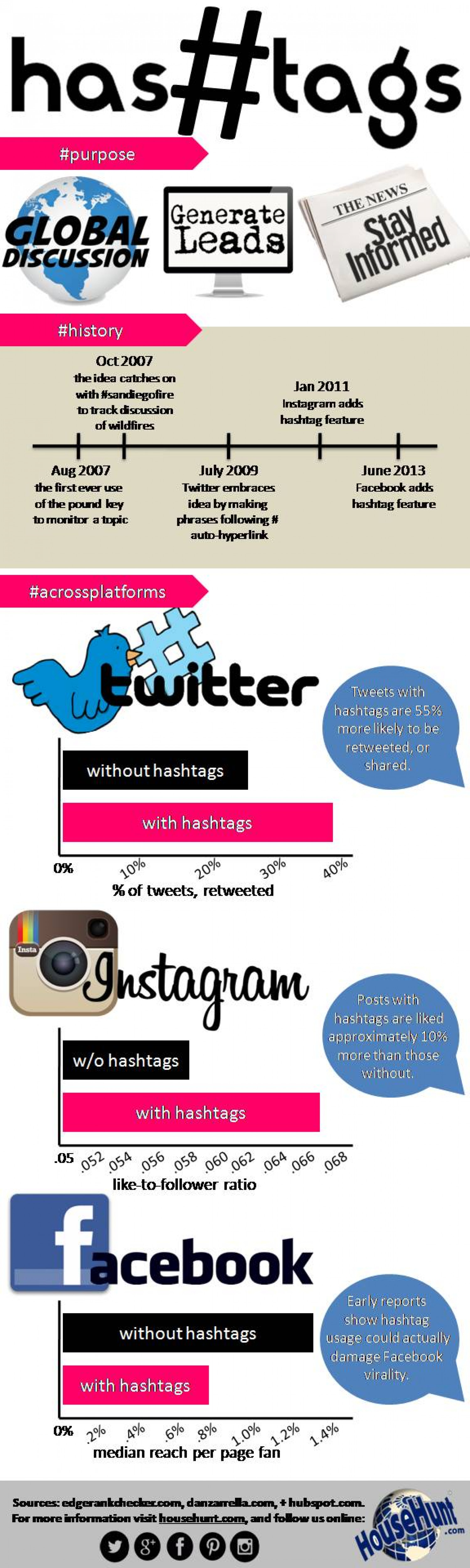 The Importance of Hashtags Infographic