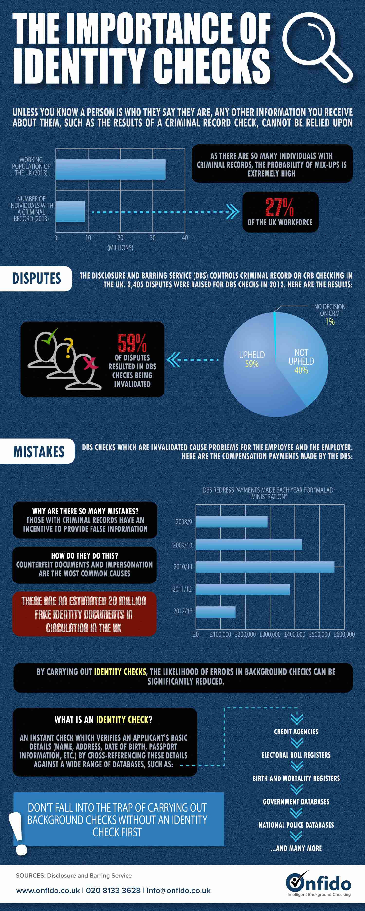 The Importance of Identity Checks Infographic