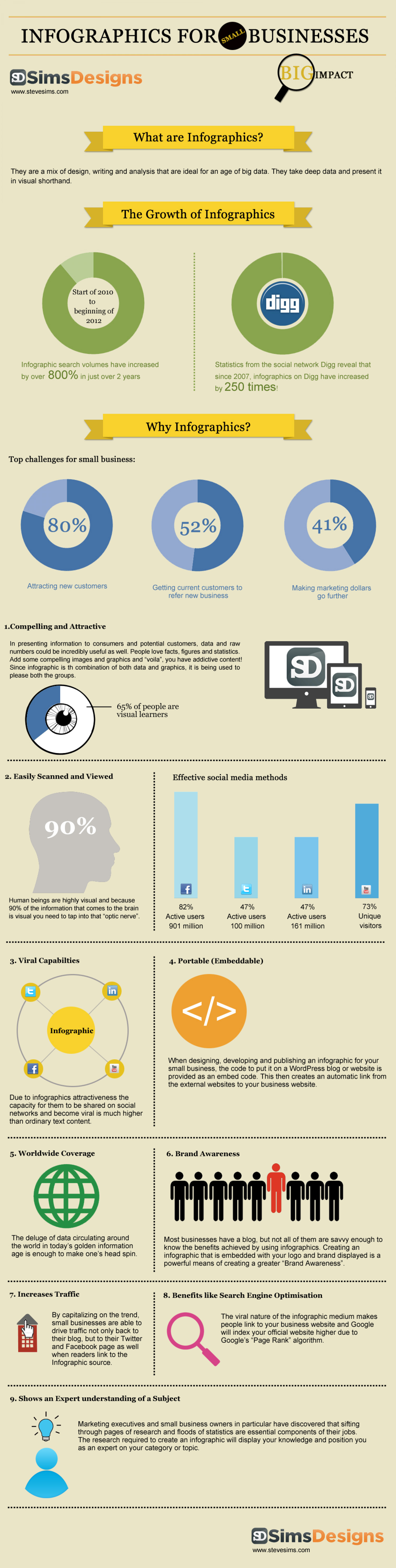 The importance of infographics for small businesses Infographic
