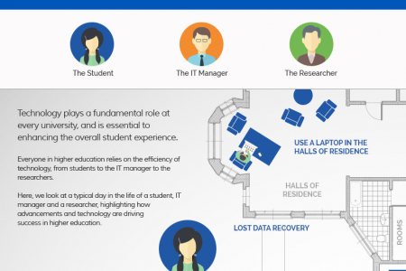 The Importance of IT in Higher Education Infographic