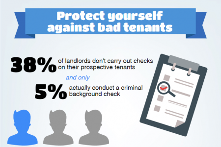 The Importance of Landlord Insurance Infographic