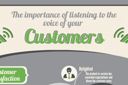 The Importance of Listening to your Customers Infographic