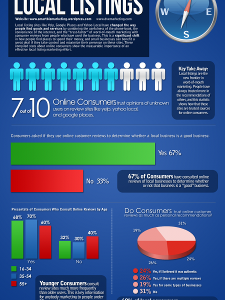 The Importance of Local Listings  Infographic