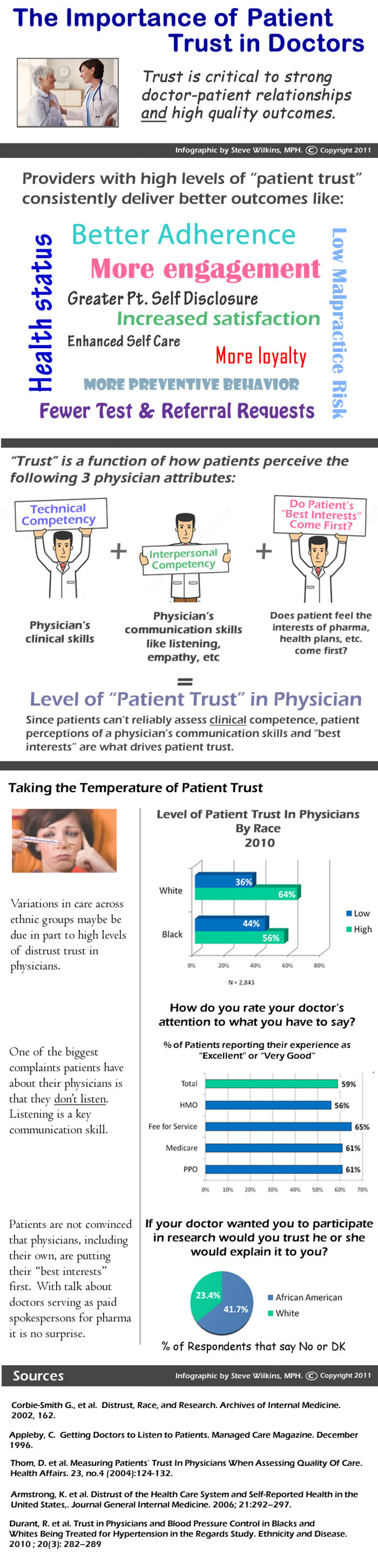 The Importance of Patient Trust in Doctors Infographic