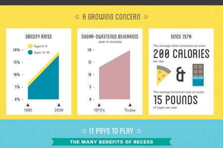 The Importance of Playing Outside Infographic