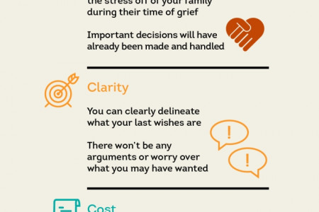 The Importance of Pre-Planning a Funeral Infographic