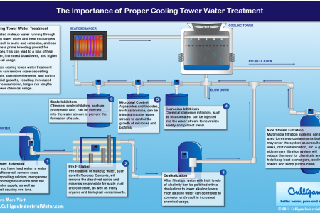 The Importance of Proper Cooling Tower Water Treatment Infographic
