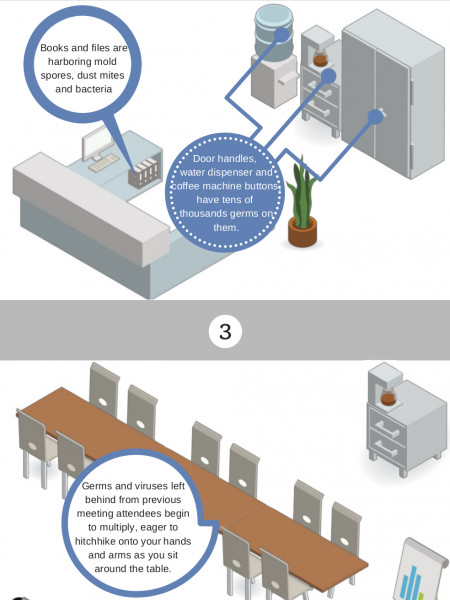 The Importance of Proper Office Cleaning Infographic