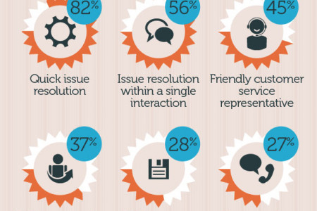 The Importance of Providing a Great Customer Experience Infographic