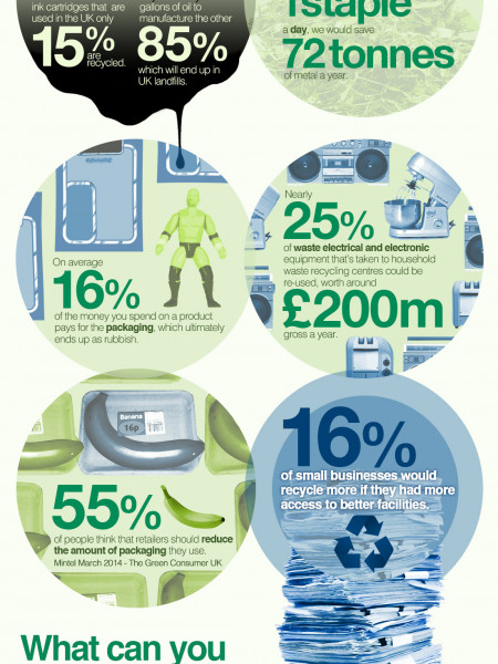 The Importance of Recycling in the UK Infographic