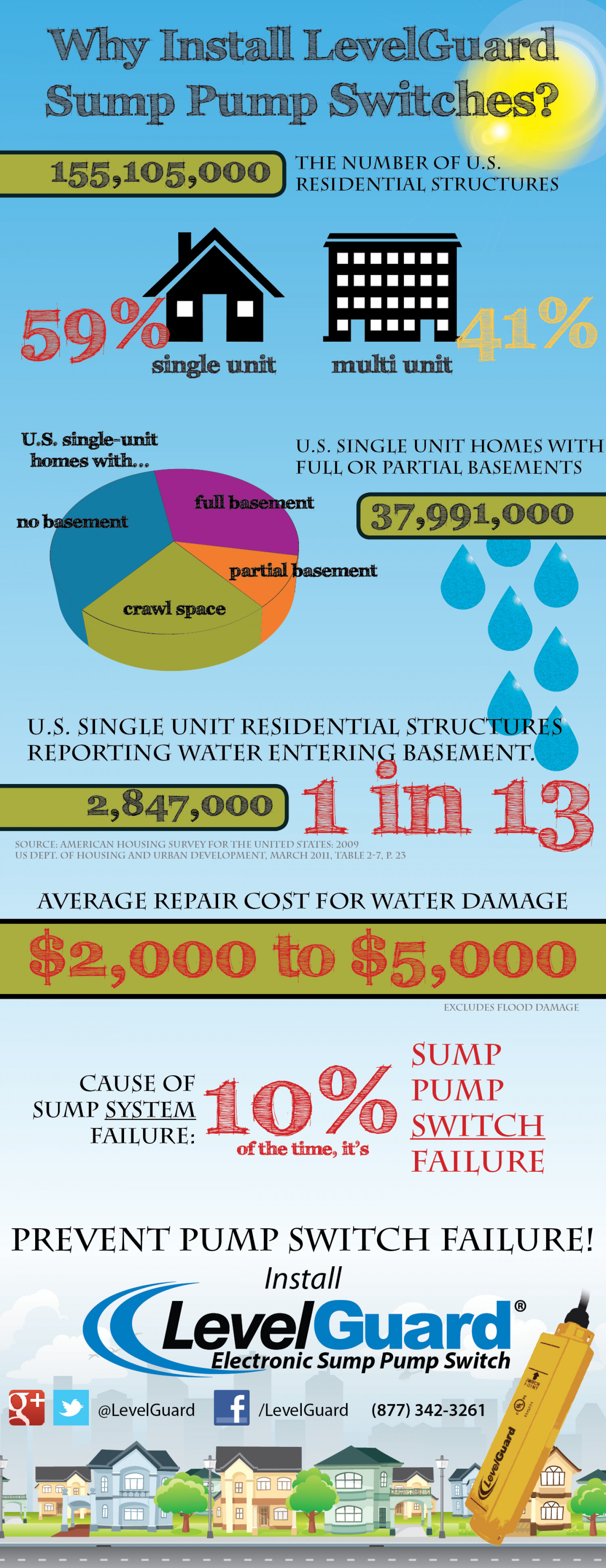 The importance of reliable sump pump switches Infographic