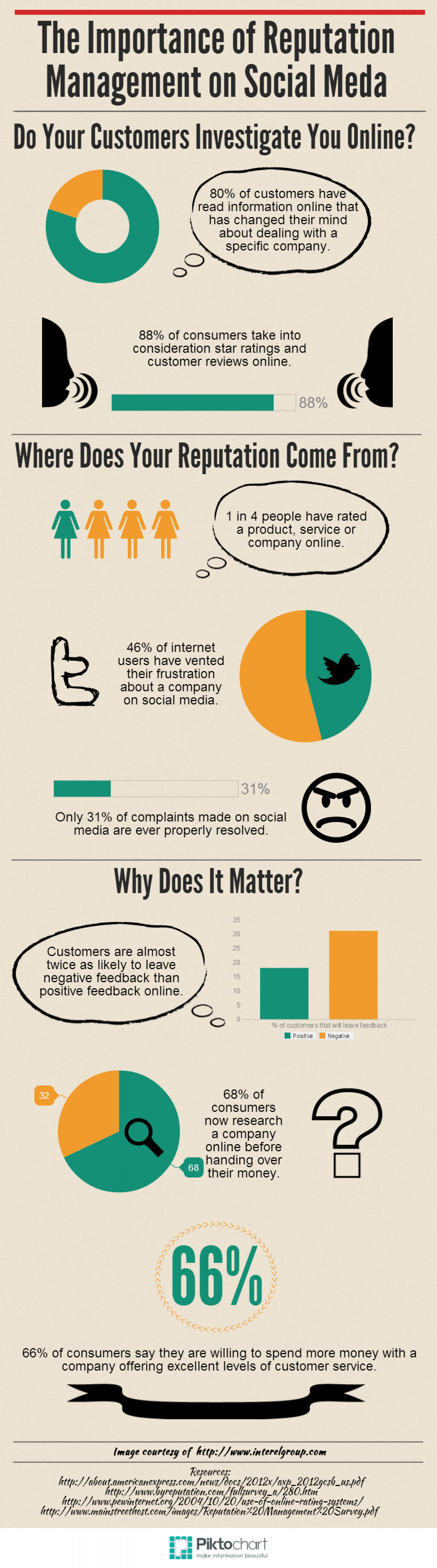 The Importance of Reputation Management on Social Media Infographic
