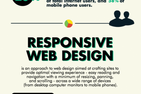 The Importance of Responsive Design Infographic