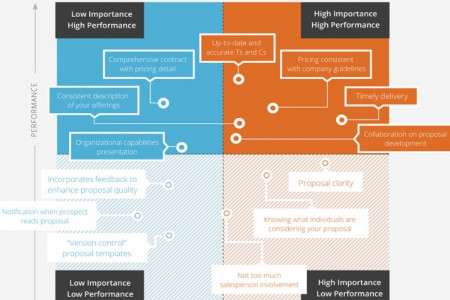 The Importance of Sales Proposal Elements Infographic