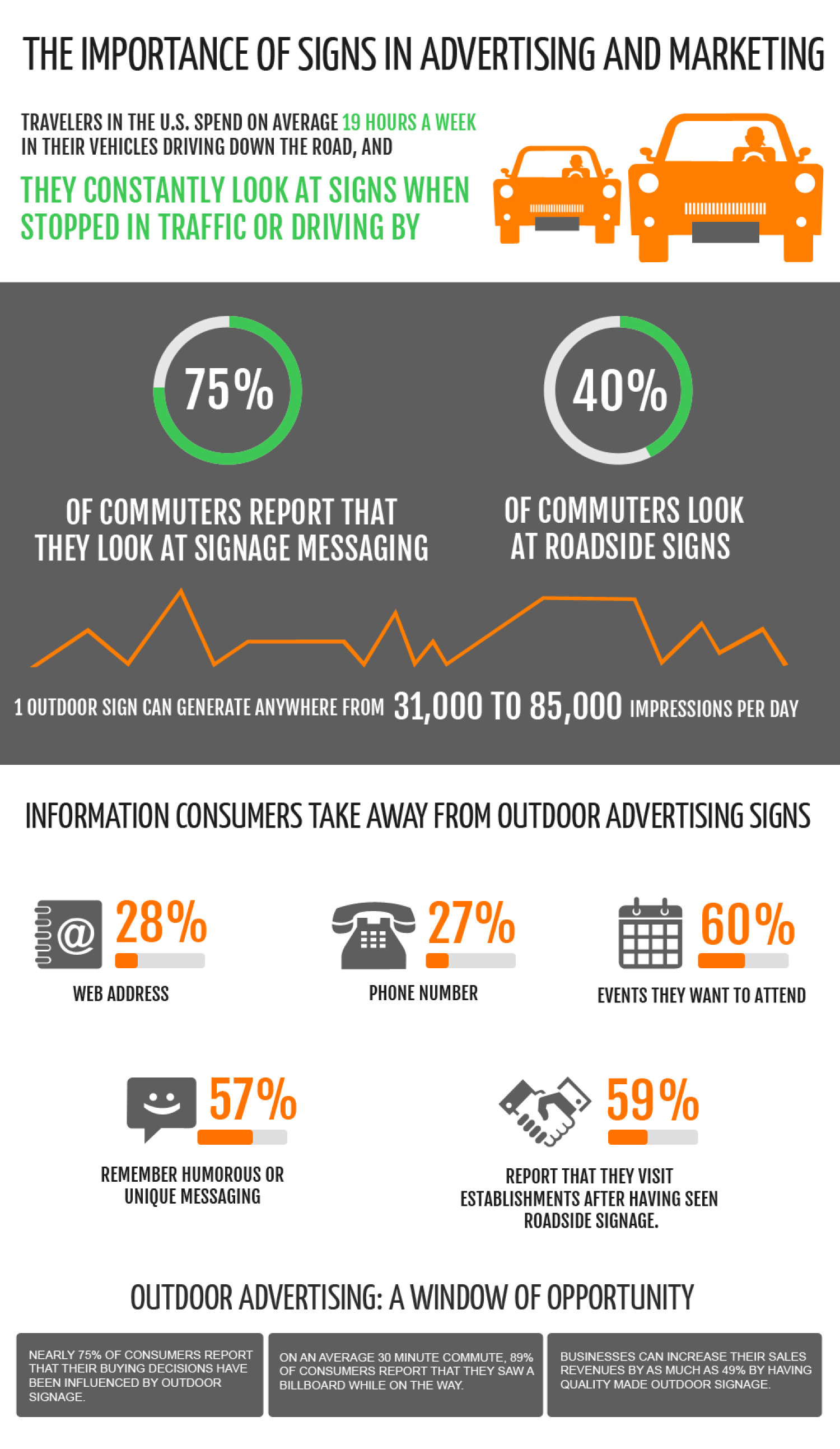The Importance of Signs in Advertising and Marketing Infographic