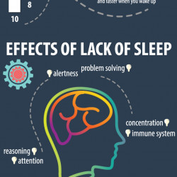 the importance of sleep Sleep is defined as a state of unconsciousness from which a person can be aroused, therefore, external stimuli have no effect in this state, the brain is relatively more responsive to internal stimuli than external stimuli.