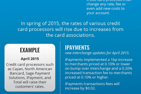 The Importance of the Rate Lock Infographic