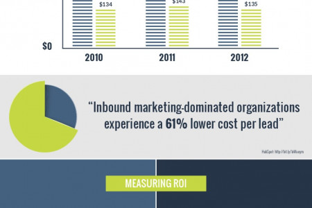 The Inbound Marketer vs. The Outbound Marketer Infographic