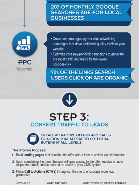The Inbound Marketing Process Infographic