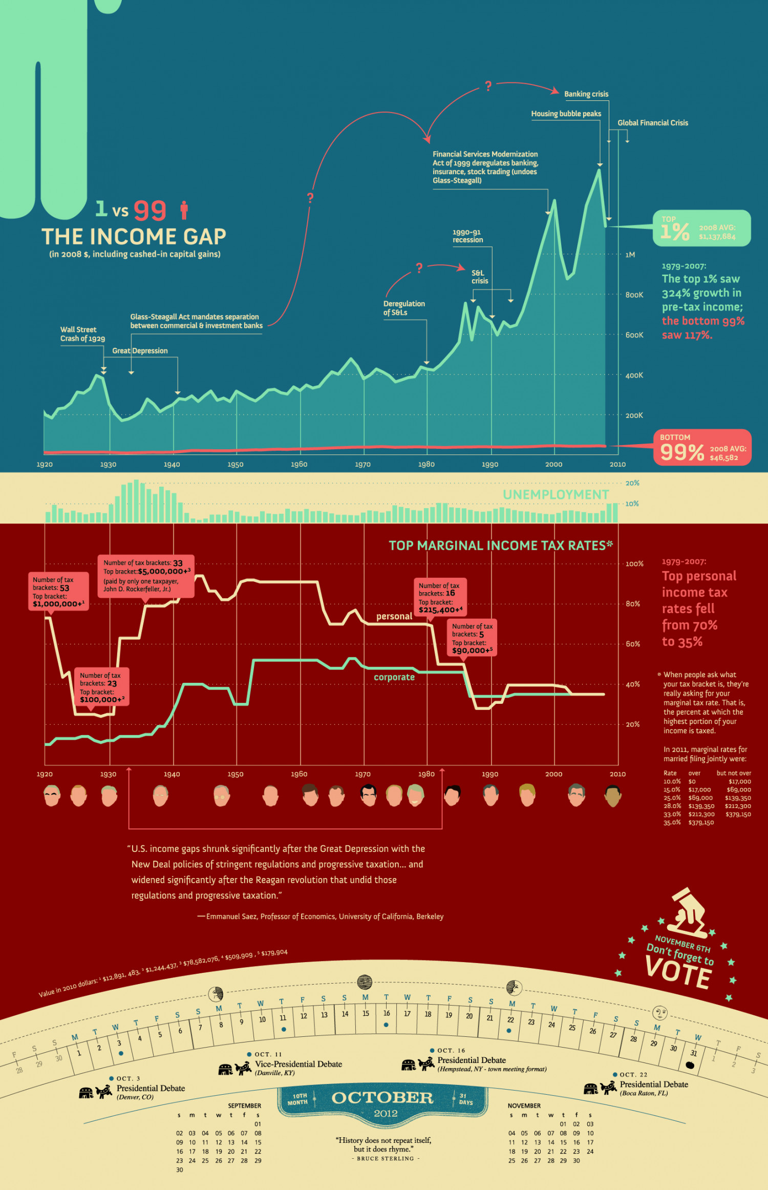 The Income Gap, Unemployment and Tax Rates Infographic
