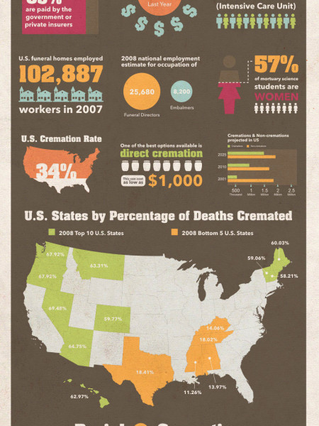 The Increasing Cost of Dying Infographic