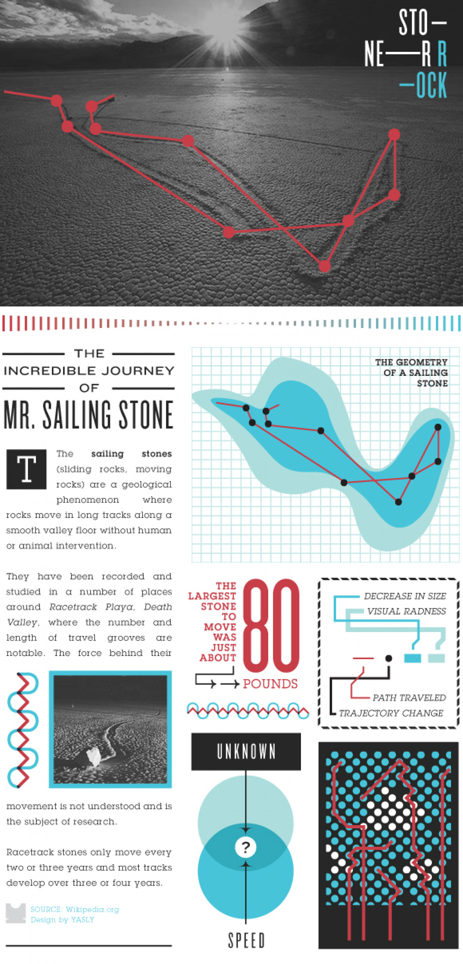The Incredible Journey of Mr. Sailing Stone Infographic