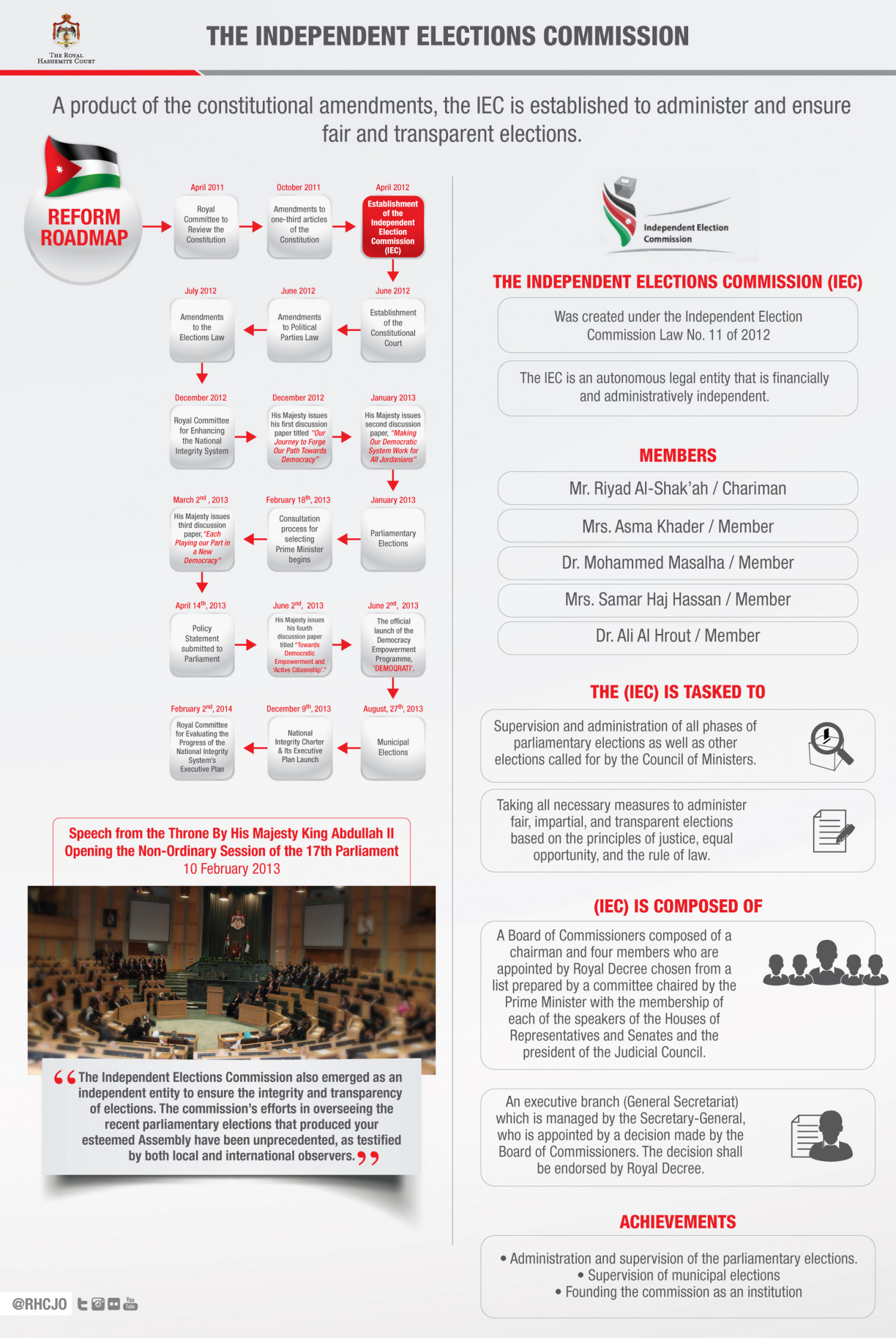 The Independent Elections Commission Infographic