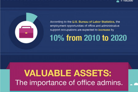 The Influence and Importance of Administrative Professionals Infographic