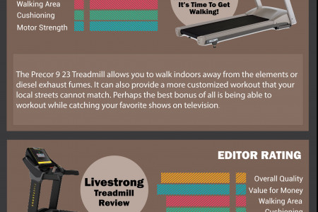 The Infographics of treadmills review. Infographic