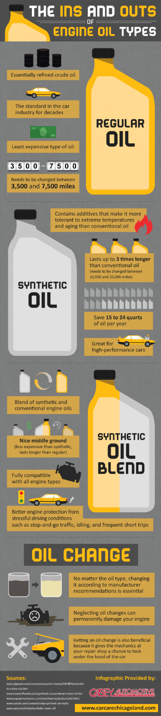 What is the best synthetic oil best synthetic oil guide for Types of motor oil