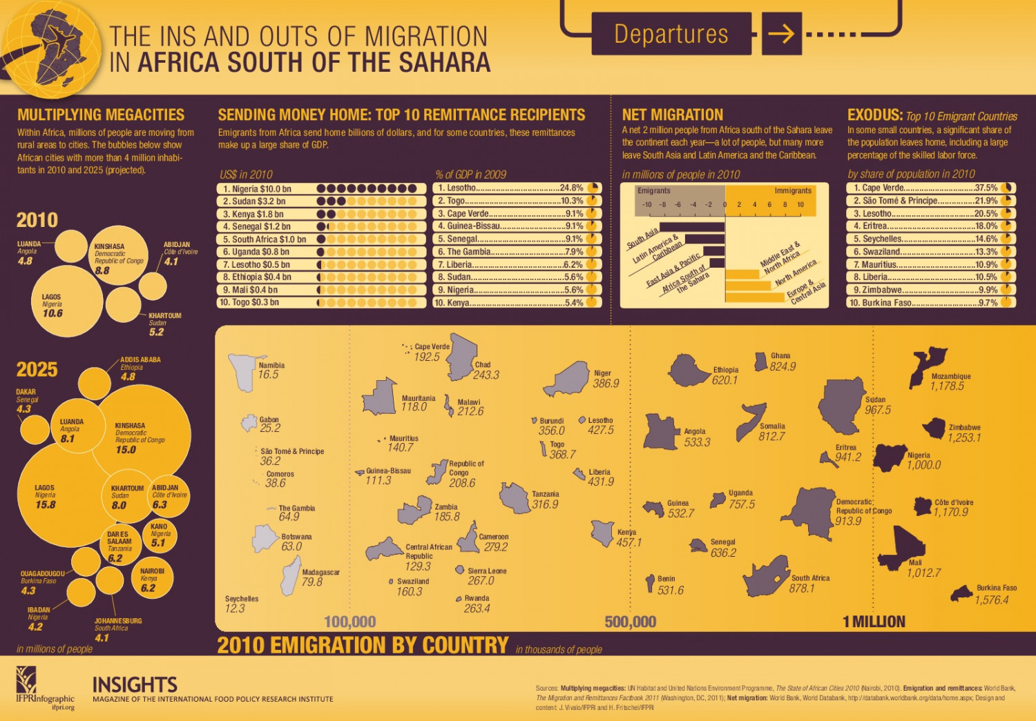 The Ins and Outs of Migration in Africa South of the Sahara Infographic