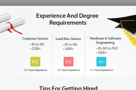 The Insider's Guide to Getting a Job at Apple Infographic