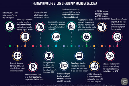 The inspiring life story of Alibaba founder Jack Ma Infographic
