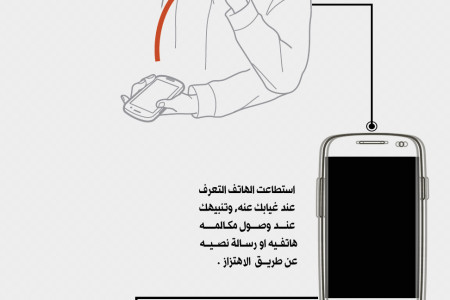 The Intelligence of Galaxy S3 [Arabic] Infographic