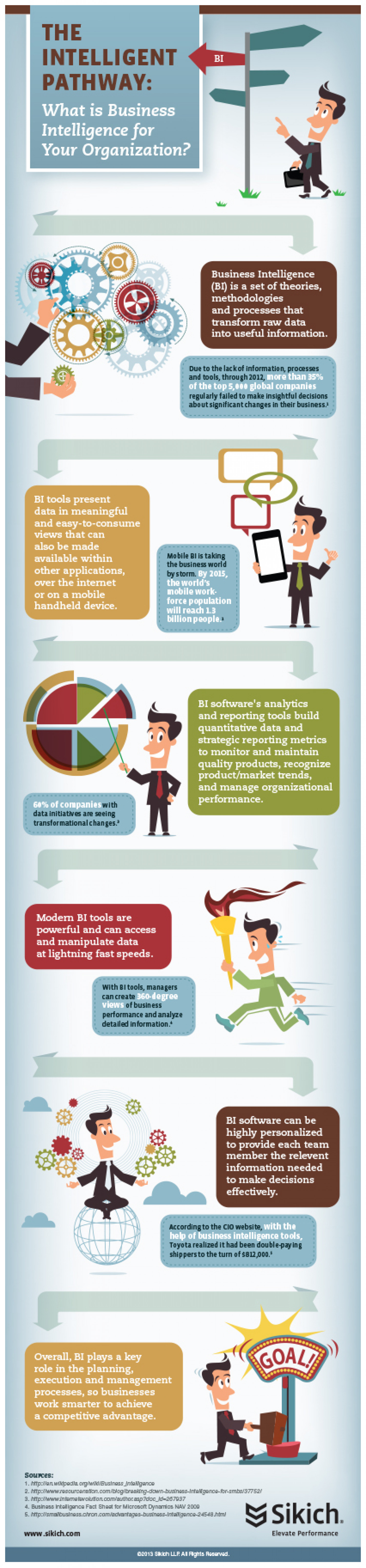 The Intelligent Pathway: What is Business Intelligence for Your Organization? Infographic