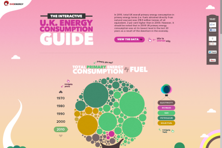 The Interactive UK Energy Consumption Guide Infographic