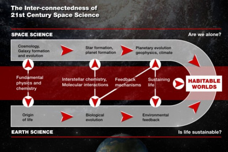 The Inter-connectedness of 21st Century Space Science Infographic