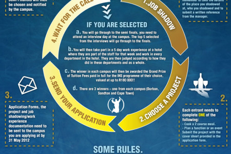 The International Hotel School 2012 Bursary Competition Infographic