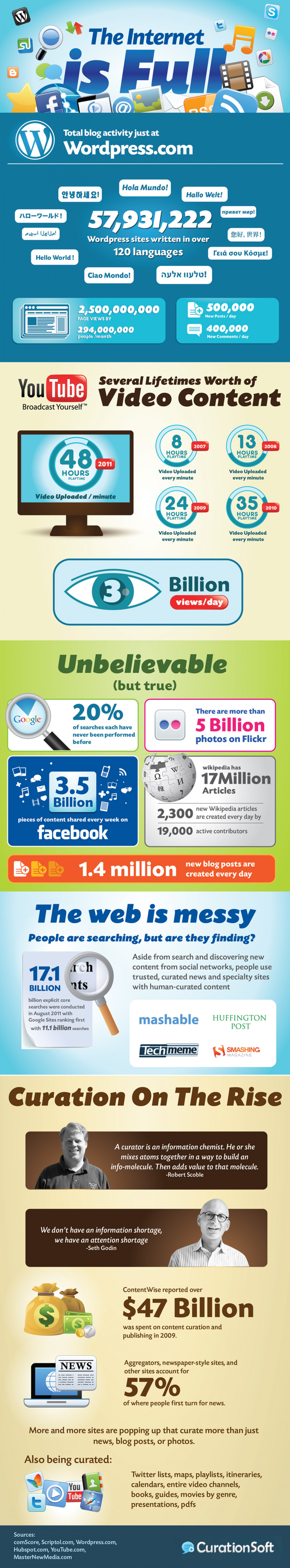 The Internet Is Full Infographic