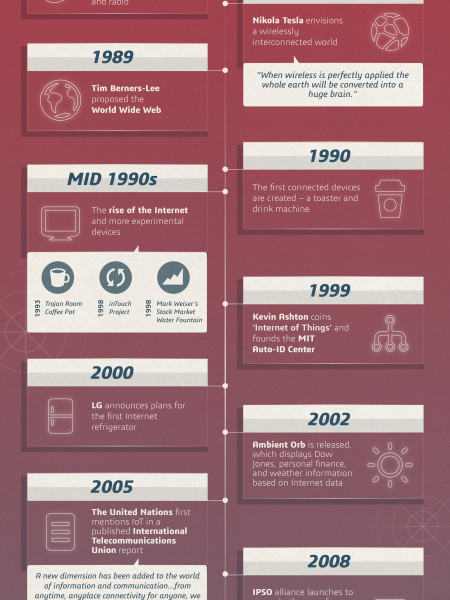 The Internet of Things: The Past, The Present, and The Future Infographic