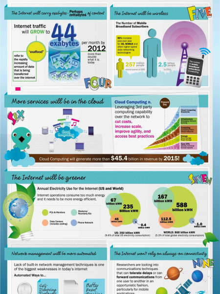 The Internet Will be more Geographically Displaced Infographic