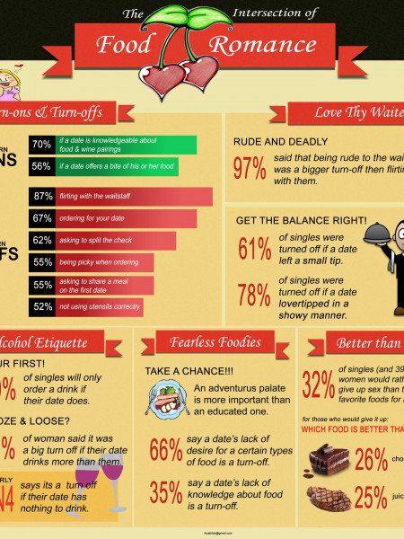 The Intersection Between Food and Romance Infographic