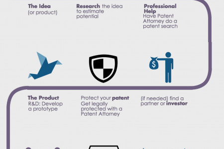 The Invention Process Infographic