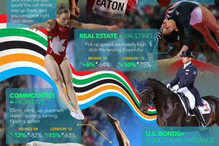 The (Investors) Road to Rio Infographic