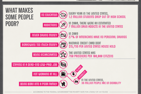 The Invisible Poor of America Infographic