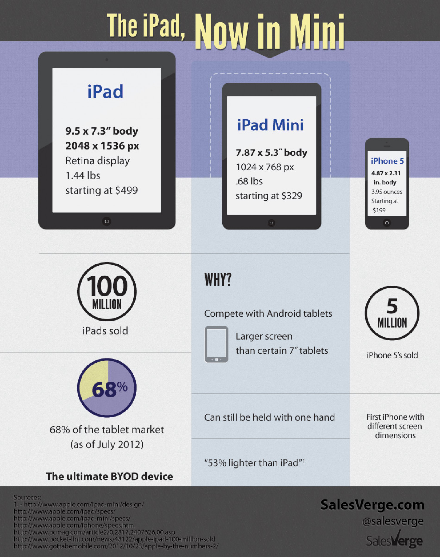 The iPad, Now in Mini Infographic