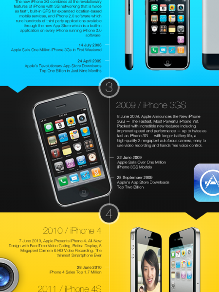 The iPhone – Timeline Of Success Infographic