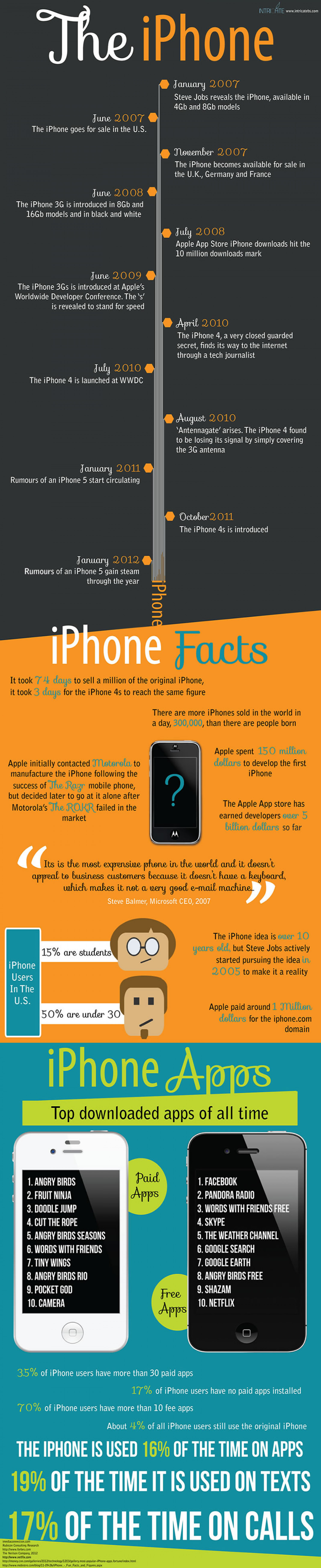 The iPhone: 5th Year Anniversary Infographic