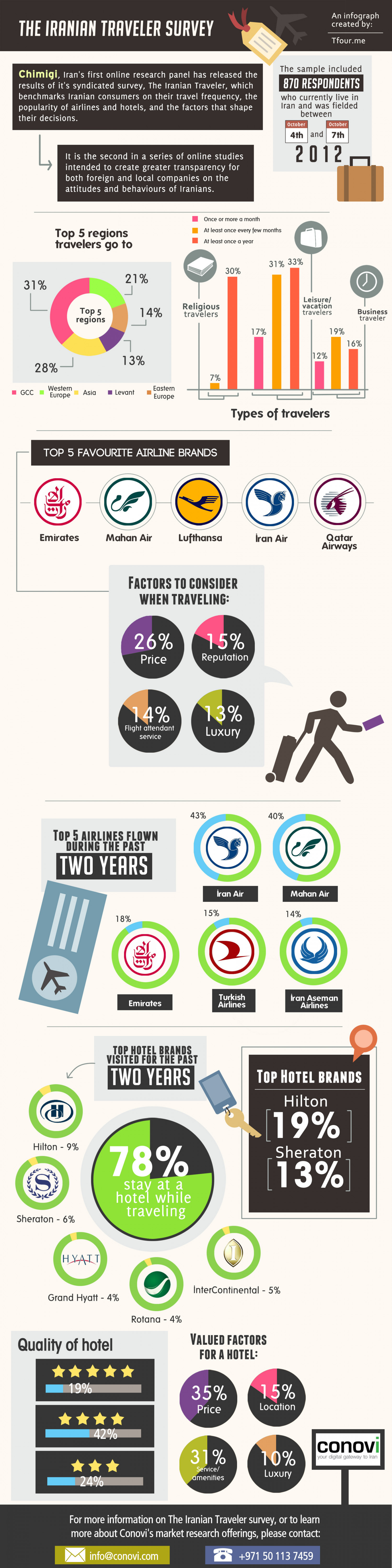 The Iranian Traveler Infographic
