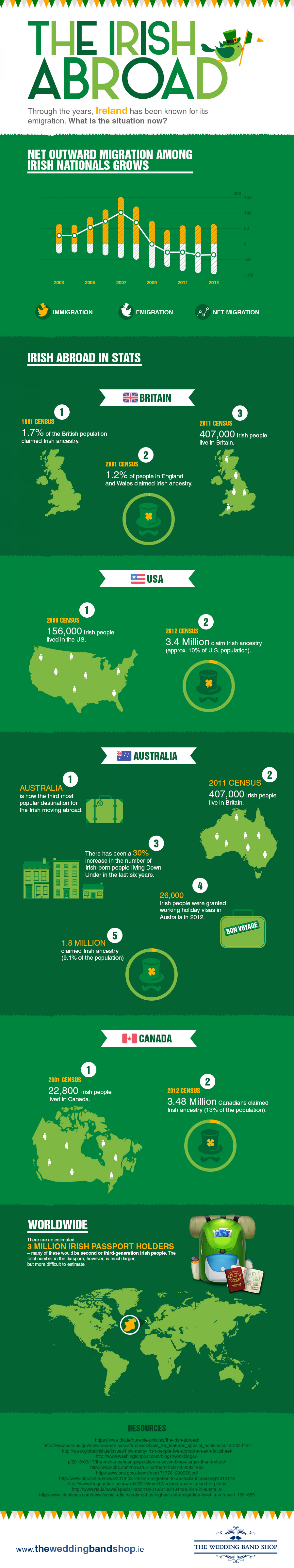 The Irish Abroad  Infographic